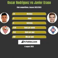 Oscar Rodriguez vs Javier Eraso h2h player stats