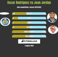 Oscar Rodriguez vs Joan Jordan h2h player stats