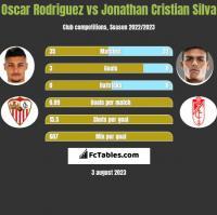 Oscar Rodriguez vs Jonathan Cristian Silva h2h player stats