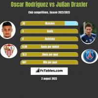 Oscar Rodriguez vs Julian Draxler h2h player stats