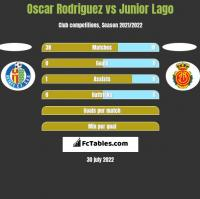 Oscar Rodriguez vs Junior Lago h2h player stats