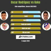 Oscar Rodriguez vs Koke h2h player stats