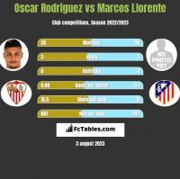 Oscar Rodriguez vs Marcos Llorente h2h player stats