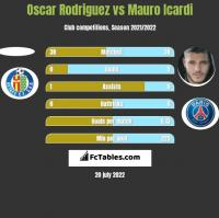 Oscar Rodriguez vs Mauro Icardi h2h player stats