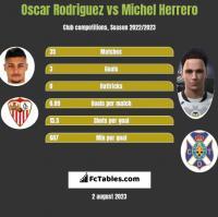 Oscar Rodriguez vs Michel Herrero h2h player stats