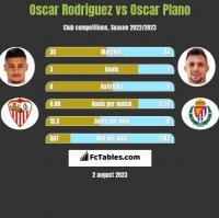 Oscar Rodriguez vs Oscar Plano h2h player stats