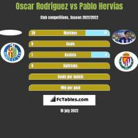 Oscar Rodriguez vs Pablo Hervias h2h player stats