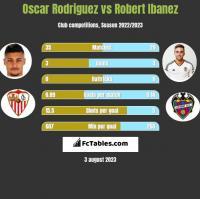 Oscar Rodriguez vs Robert Ibanez h2h player stats