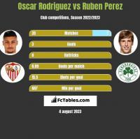 Oscar Rodriguez vs Ruben Perez h2h player stats