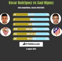 Oscar Rodriguez vs Saul Niguez h2h player stats