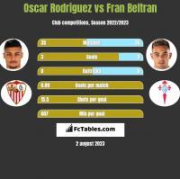 Oscar Rodriguez vs Fran Beltran h2h player stats