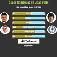 Oscar Rodriguez vs Joao Felix h2h player stats