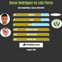 Oscar Rodriguez vs Luis Perea h2h player stats