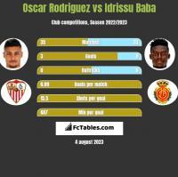 Oscar Rodriguez vs Idrissu Baba h2h player stats