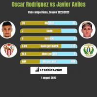 Oscar Rodriguez vs Javier Aviles h2h player stats