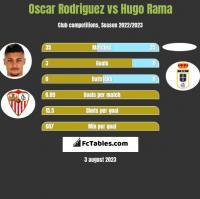 Oscar Rodriguez vs Hugo Rama h2h player stats