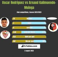 Oscar Rodriguez vs Arnaud Kalimuendo-Muinga h2h player stats