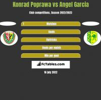 Konrad Poprawa vs Angel Garcia h2h player stats