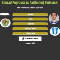 Konrad Poprawa vs Bartlomiej Sielewski h2h player stats