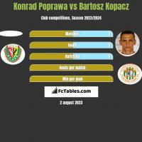 Konrad Poprawa vs Bartosz Kopacz h2h player stats