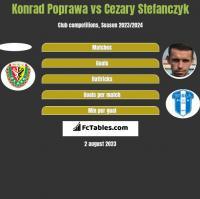 Konrad Poprawa vs Cezary Stefanczyk h2h player stats