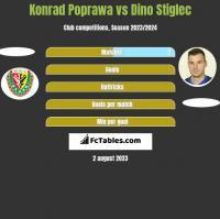 Konrad Poprawa vs Dino Stiglec h2h player stats