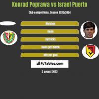 Konrad Poprawa vs Israel Puerto h2h player stats