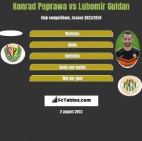 Konrad Poprawa vs Lubomir Guldan h2h player stats