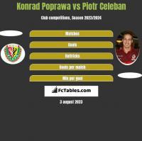 Konrad Poprawa vs Piotr Celeban h2h player stats