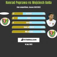 Konrad Poprawa vs Wojciech Golla h2h player stats