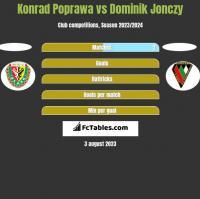 Konrad Poprawa vs Dominik Jonczy h2h player stats