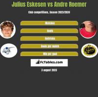 Julius Eskesen vs Andre Roemer h2h player stats