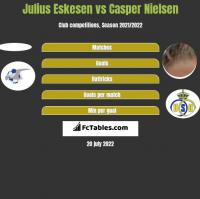 Julius Eskesen vs Casper Nielsen h2h player stats
