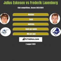 Julius Eskesen vs Frederik Lauenborg h2h player stats