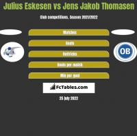 Julius Eskesen vs Jens Jakob Thomasen h2h player stats
