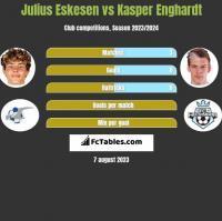 Julius Eskesen vs Kasper Enghardt h2h player stats