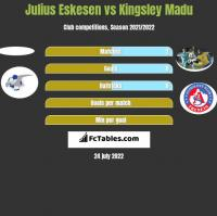 Julius Eskesen vs Kingsley Madu h2h player stats
