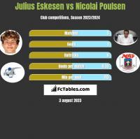 Julius Eskesen vs Nicolai Poulsen h2h player stats