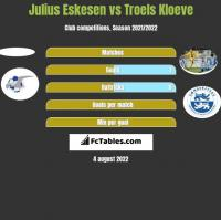 Julius Eskesen vs Troels Kloeve h2h player stats