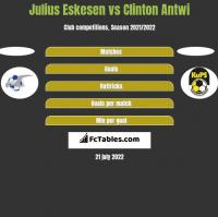 Julius Eskesen vs Clinton Antwi h2h player stats