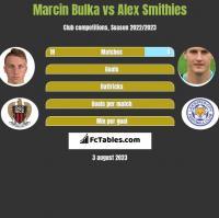 Marcin Bulka vs Alex Smithies h2h player stats