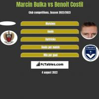 Marcin Bulka vs Benoit Costil h2h player stats
