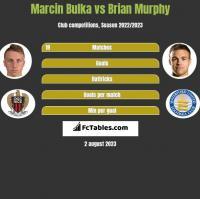 Marcin Bulka vs Brian Murphy h2h player stats