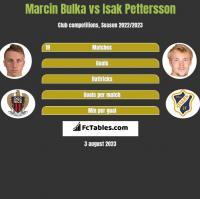 Marcin Bulka vs Isak Pettersson h2h player stats