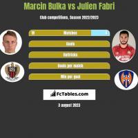 Marcin Bulka vs Julien Fabri h2h player stats