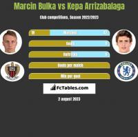 Marcin Bulka vs Kepa Arrizabalaga h2h player stats