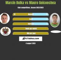 Marcin Bulka vs Mauro Goicoechea h2h player stats