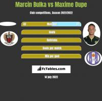 Marcin Bulka vs Maxime Dupe h2h player stats