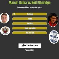 Marcin Bulka vs Neil Etheridge h2h player stats