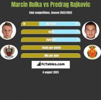 Marcin Bulka vs Predrag Rajkovic h2h player stats
